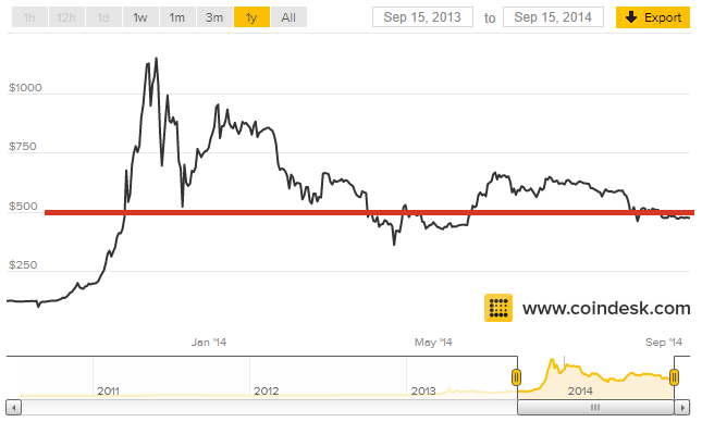BitCoin_CoinDesk.com_Prices_Chart_WithRedLine